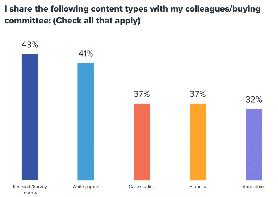 Content Types for Sharing with Colleagues & Buying Committee