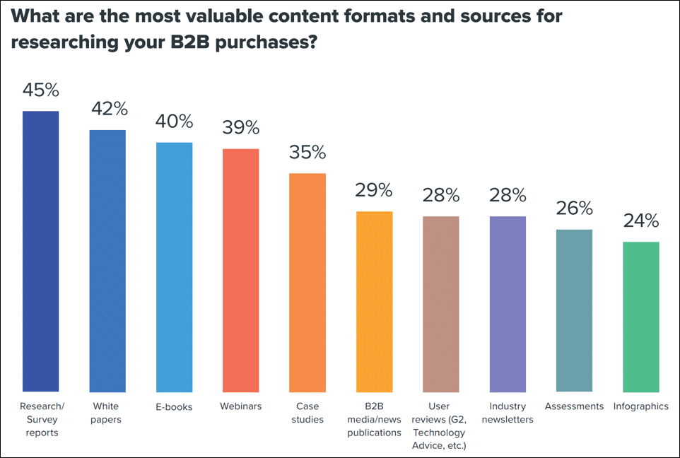 Most Valuable Content Formats for Researching B2B Purchases
